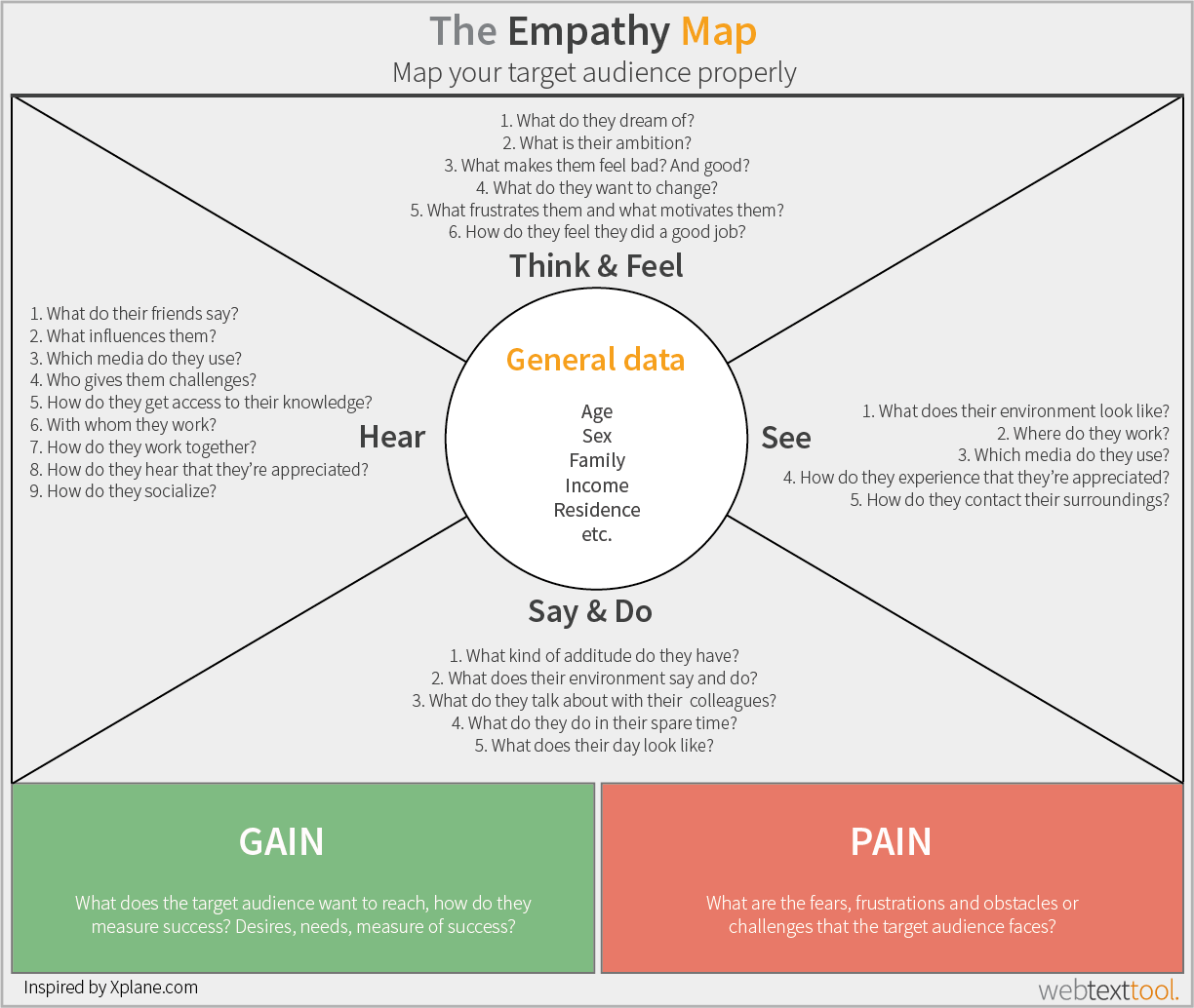Yoni hillen author at webtexttool highly effective content for the empathy map shows you how to map your target audiences behavior and how to influence their way of thinking this map treats 6 different aspects of your ccuart Images