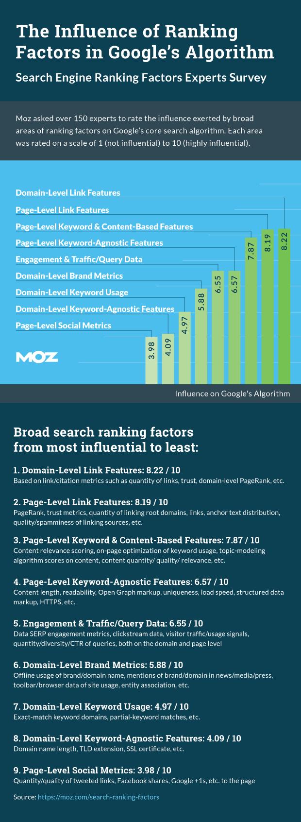 rankingfactors-infographic