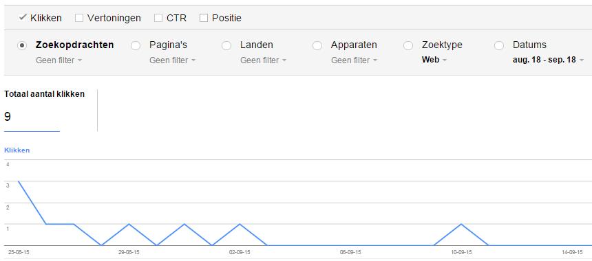 Mijn Google statistieken