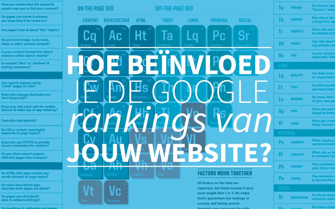 Hoe beïnvloed je de Google ranking van jouw website?