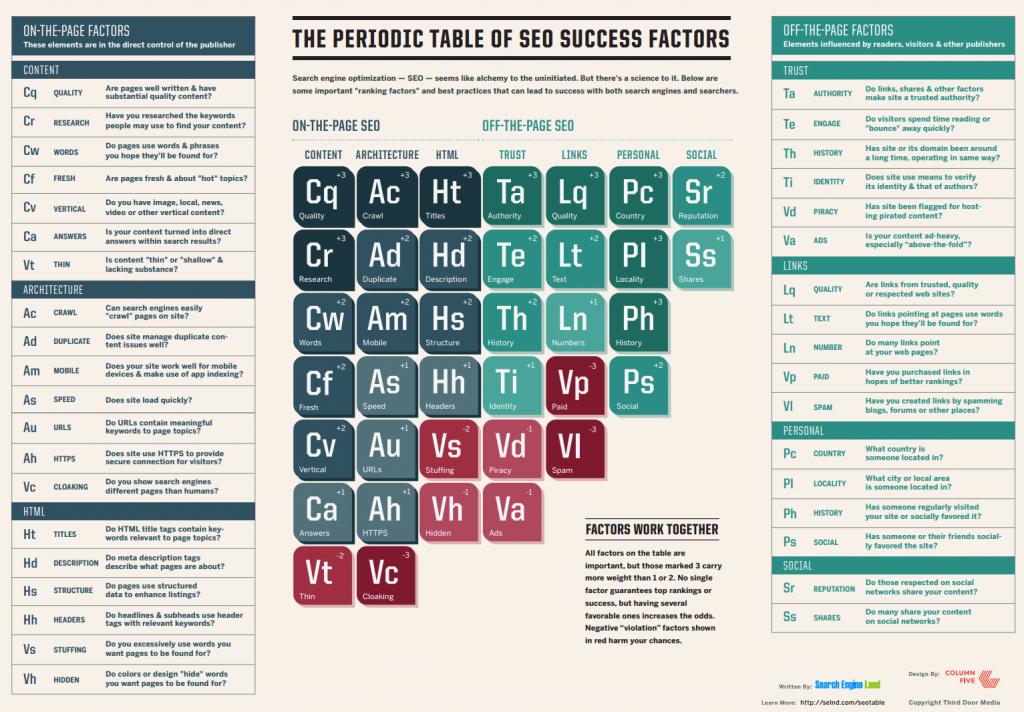 periodic table seo
