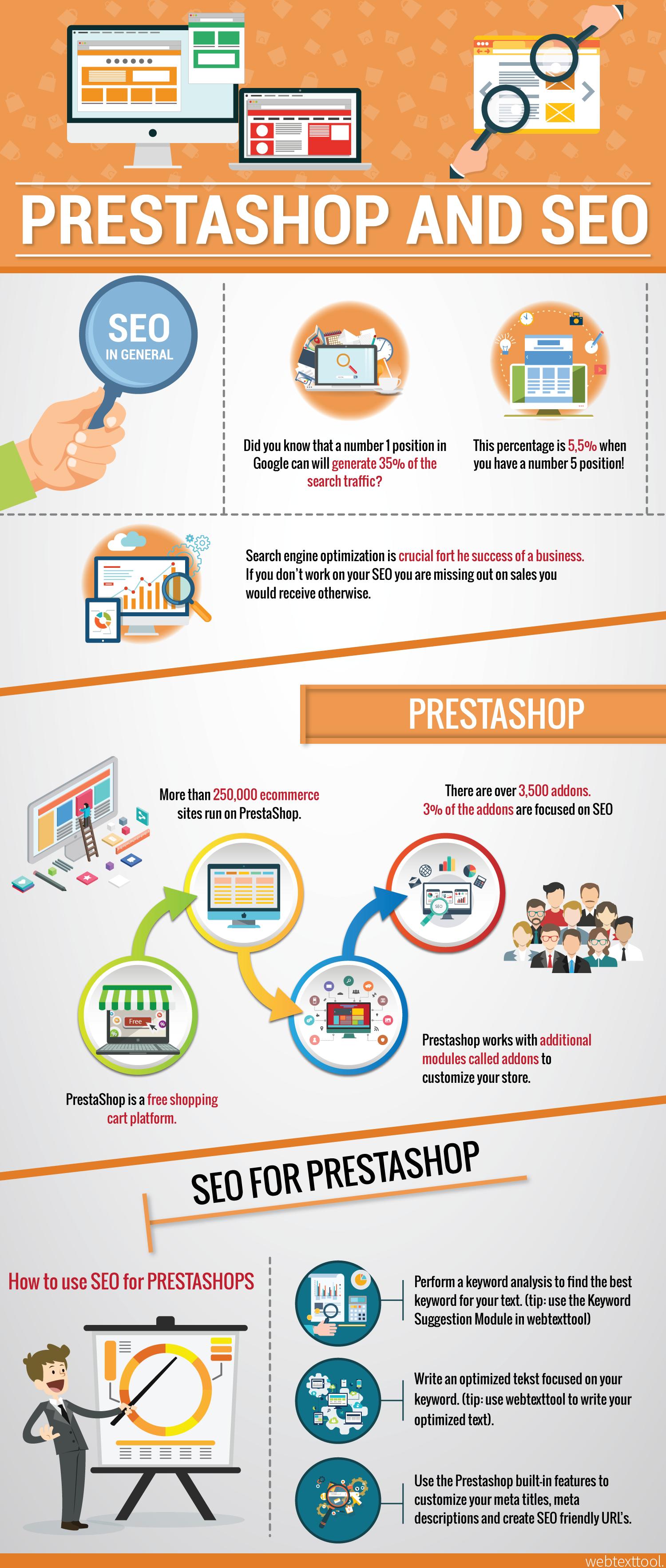 Prestashop Infographic