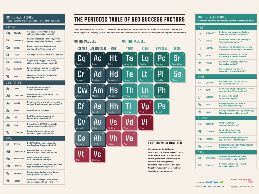 Periodic table of SEO (Google rankings influencers)