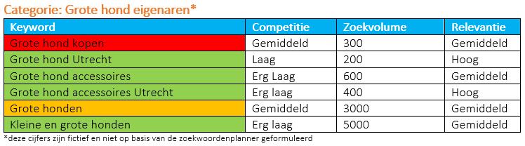 categorie-grote-hond-keywords